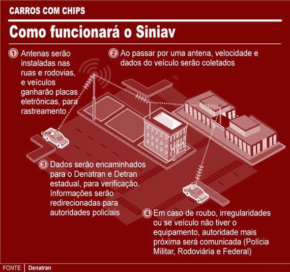 Siniav – Chip em veículos pode ser adiado novamente