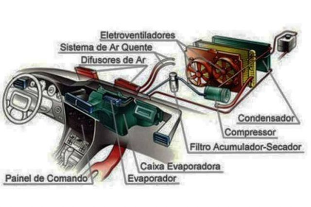 Ar condicionado e potência do motor