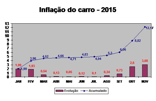 Inflação do Carro dispara em novembro